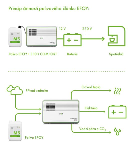 Efoy Comfort – palivový článek